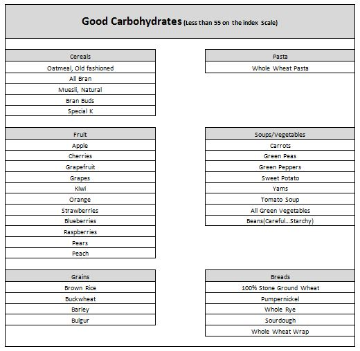 Good Carb Chart