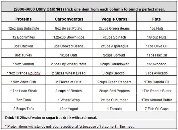2600-3000 Calorie Plan
