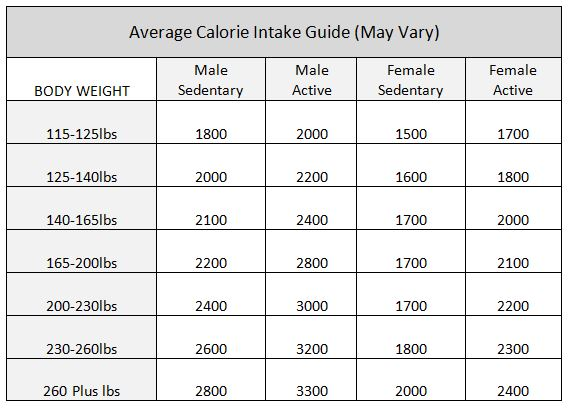 Average Calorie Intake